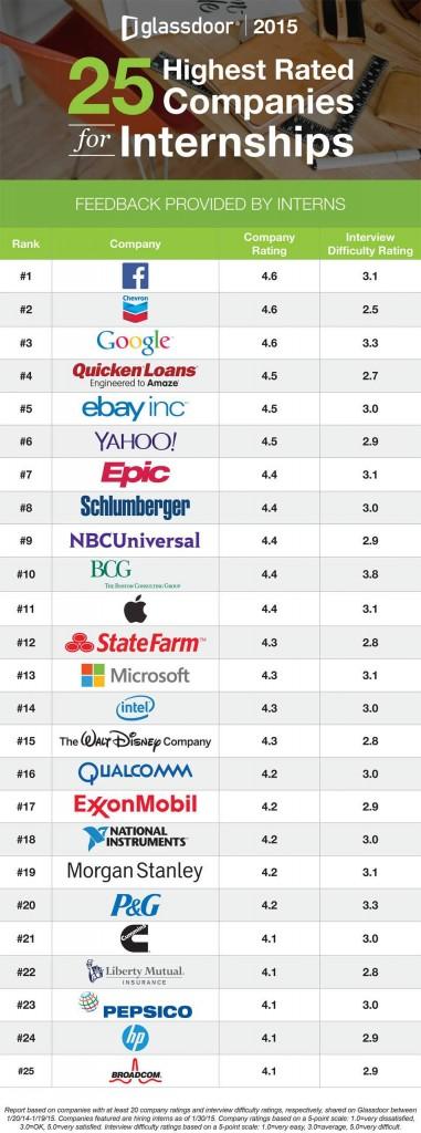 Les 25 meilleures compagnies pour un stage aux Etats-Unis (Classement Glassdoor)