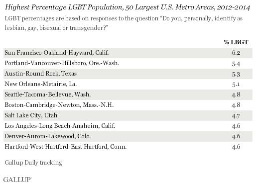 Enquête Gallup : Classement des 10 villes les plus Gay des Etats-Unis