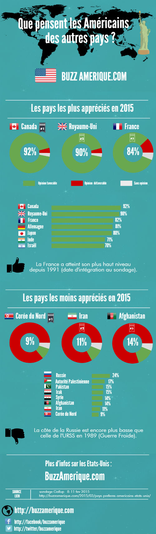 Infographie : l'opinion des américains sur les autres pays