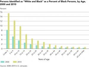 Personnes qui se déclarent Blanches et Noires au recensement