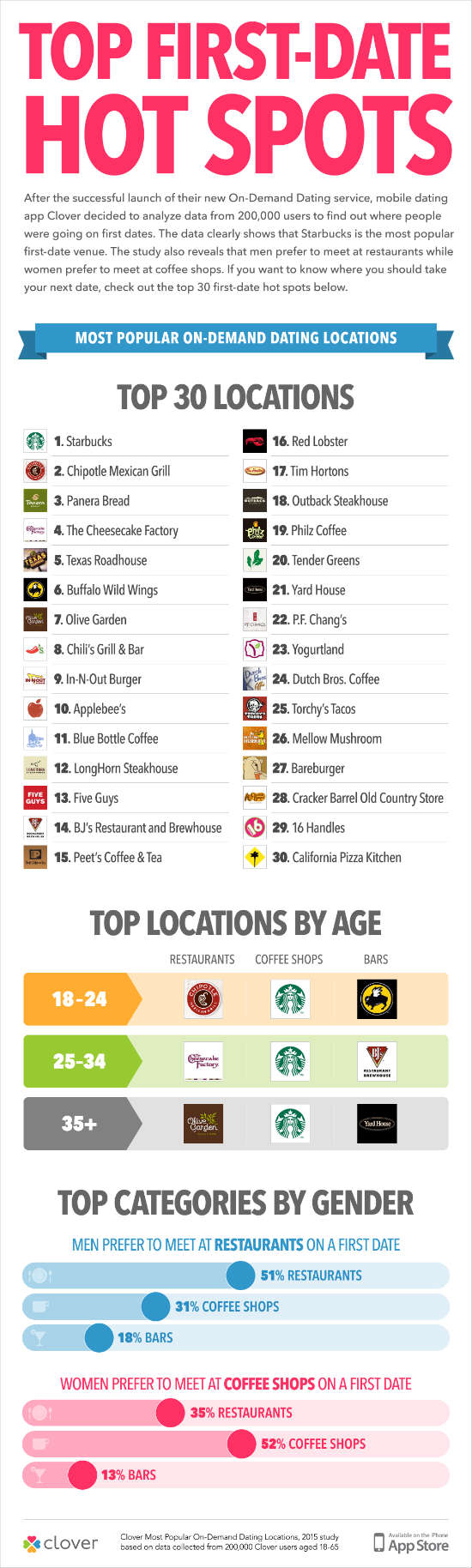 Infographie Clover : lieux pour un premier rendez-vous aux Etats-Unis