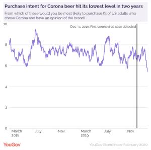 Intention d'achat de la bière Corona